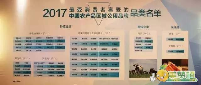 2017最受消费者喜爱的中国农产品区域公用品牌品类名单