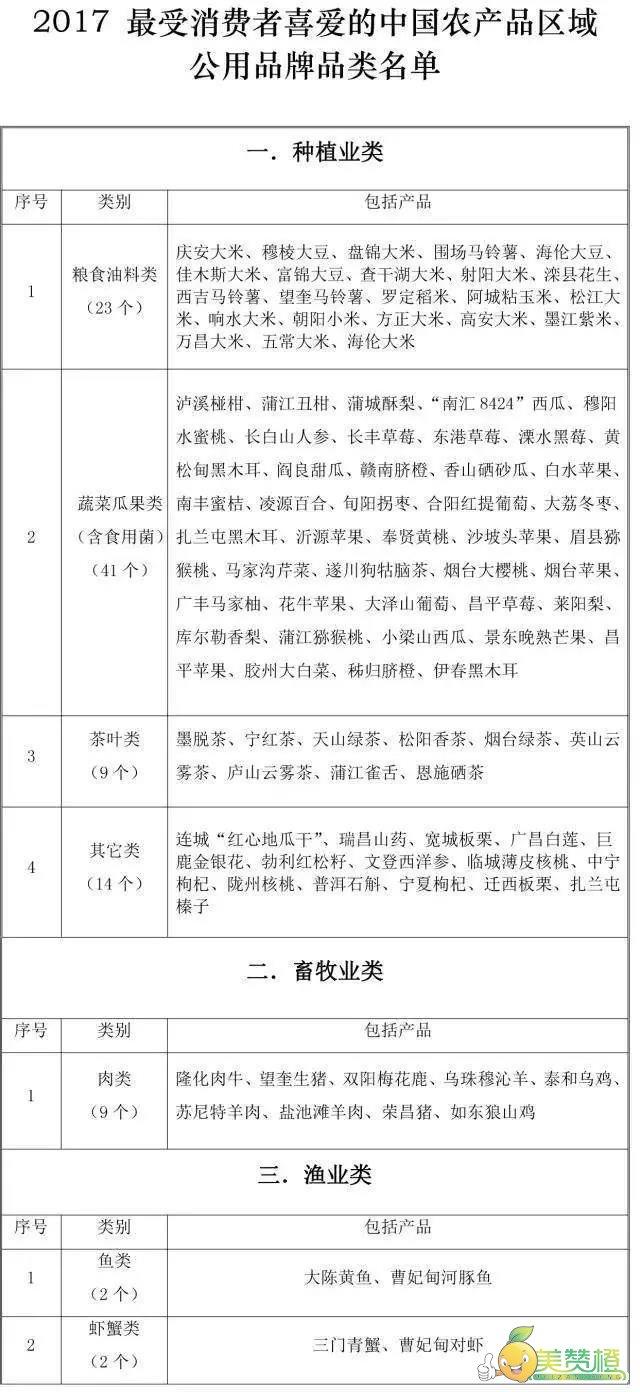 赣南脐橙在2017最受消费者喜爱的中国农产品区域公用品牌品类的种植业类蔬菜瓜果类中